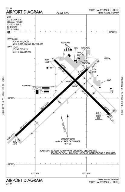 HUF (Terre Haute International-Hulman Field) airport diagram