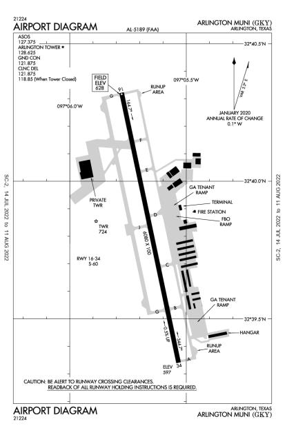 KGKY (Arlington Municipal) airport diagram
